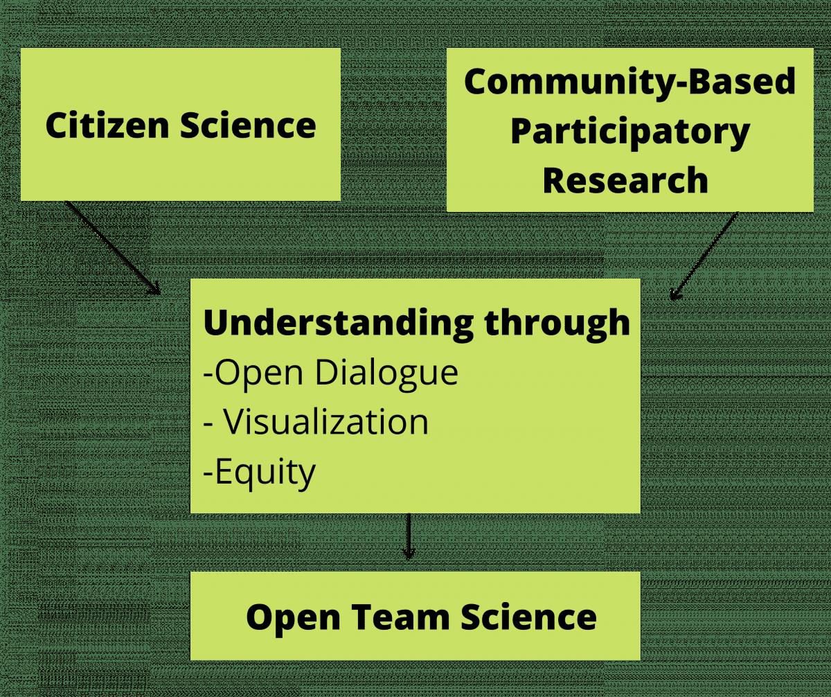 Community Based Science