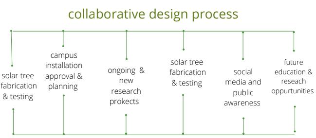 picture of collaborative design process