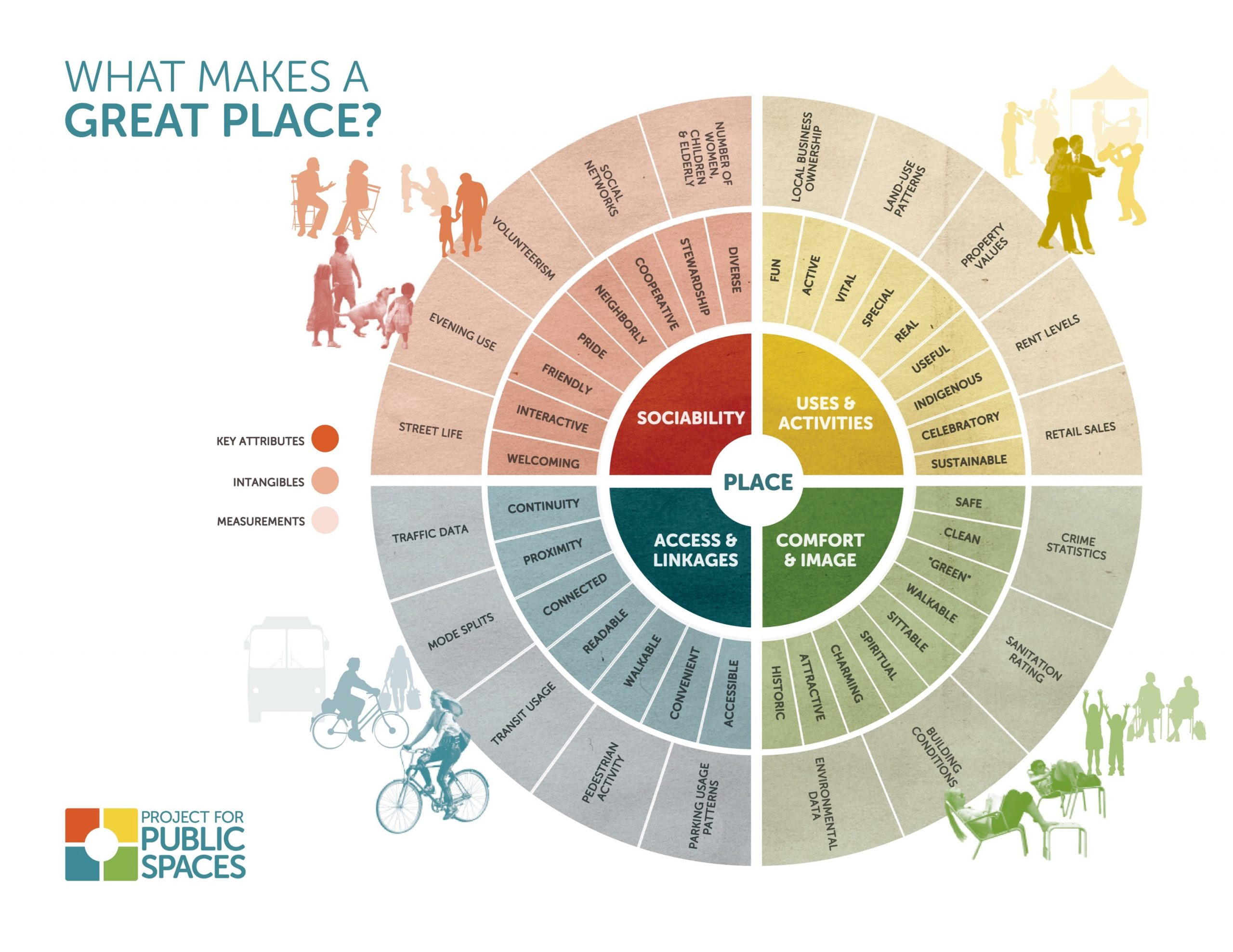 Placemaking Scale